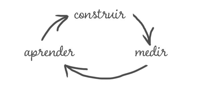 Construir-Medir-Aprender